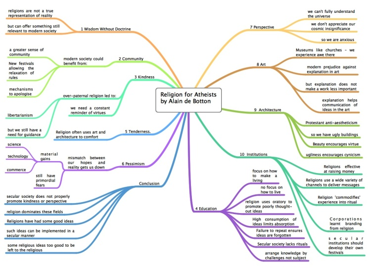 mind-map-of-the-ideas-in-religion-for-atheists-by-alain-de-bottonrandommusingson-blogspot-ro