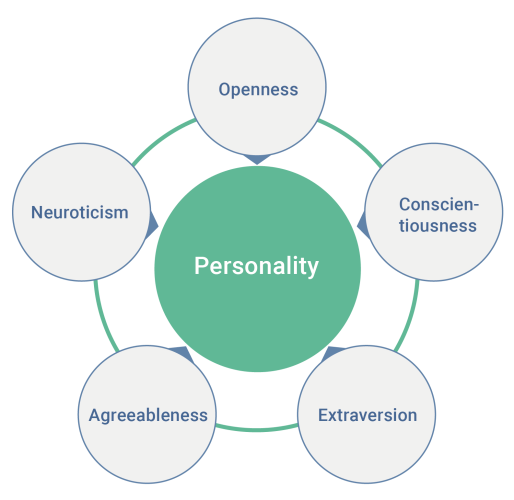 Personalitate - Big Five