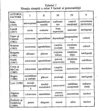 Tabel: situația sinoptică a celor cinci factori ai personalității (Zlate, 2004)