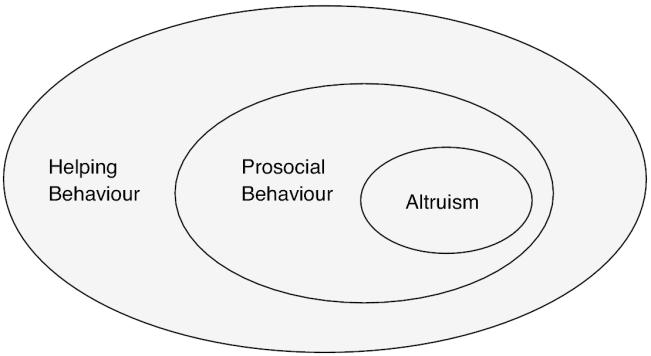 Schemă - Comportamentul prosocial