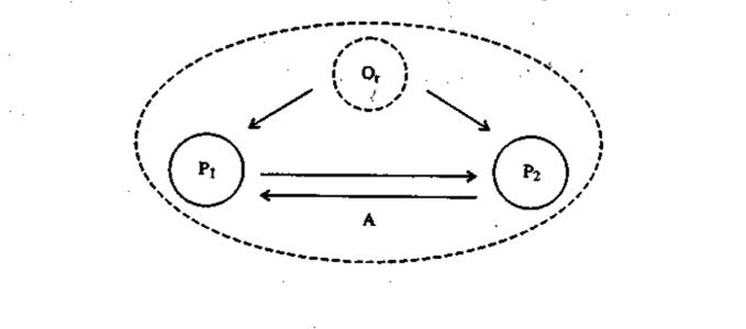 Fig. 1. Reprezentarea procesului de comunicare dintre indivizi.